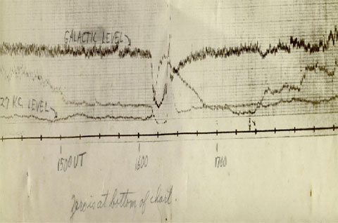 Figure 5:  Example of paper chart recordings done in the 1950's.